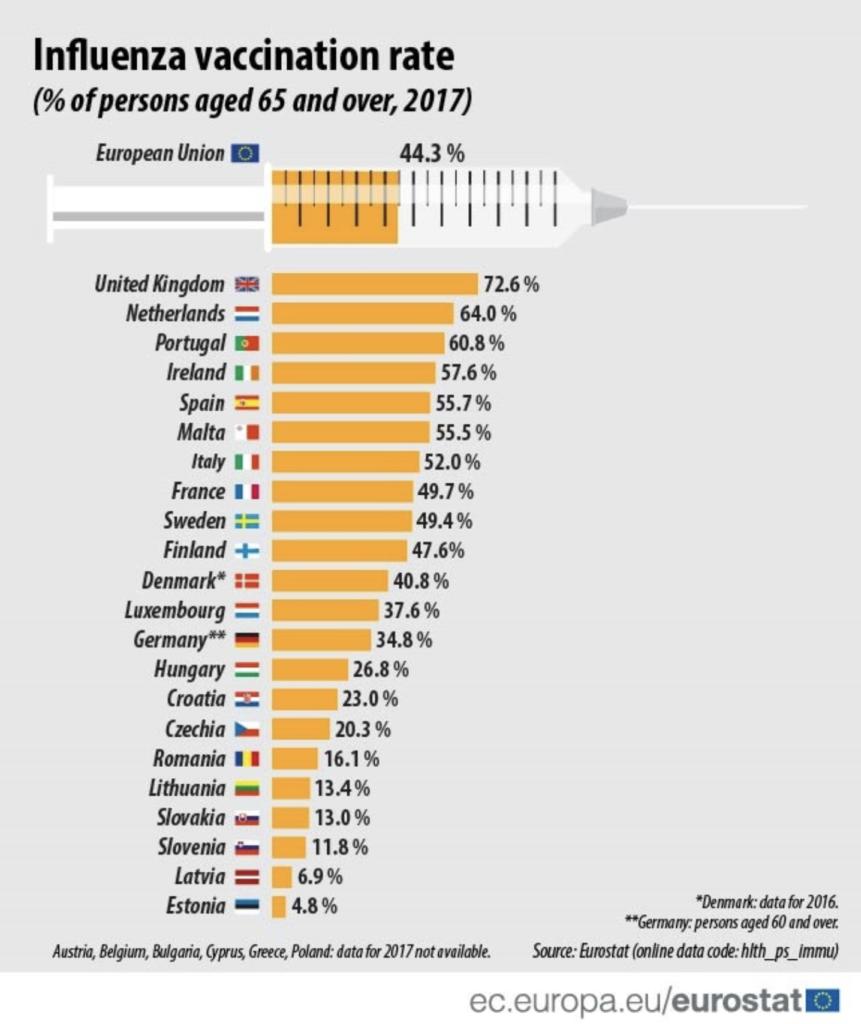 Pharmacist vaccine rate in UK.